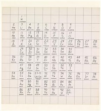 das periodensystem der elemente by carl andre