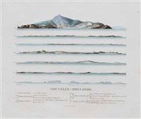 nouvelle-hollande (7 works) by charles alexander lesueur