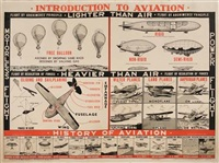 introduction to aviation by posters: aviation