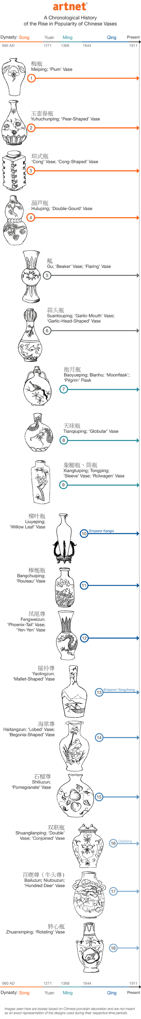 Chinese Vase infographic