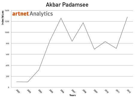 Akbar Padamsee 2002-2012 Index Return