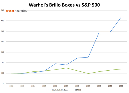 Andy Warhol's Brillo Boxes vs. S&P 500