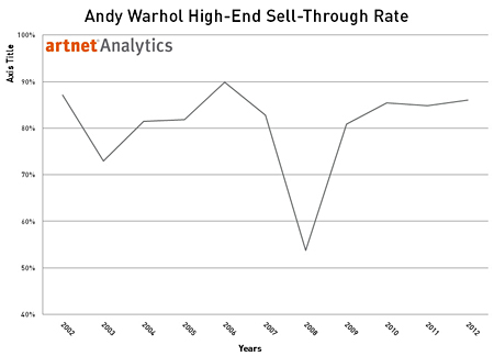 Andy Warhol Sell-Through Rate for Top 30% of Lots by Value