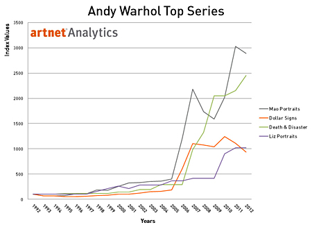 Andy Warhol Top Series