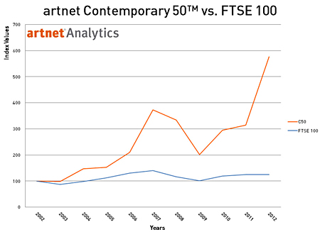 artnet Contemporary 50 vs. FTSE 100