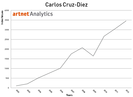 Carlos Cruz-Diez 2002-2012 Index Return