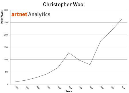 Christopher Wool 2002-2012 Index Return