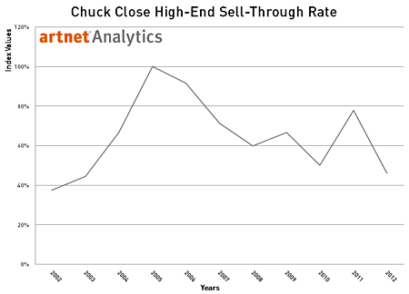 Chuck Close Sell-Through Rate for Top 30% of Lots by Value