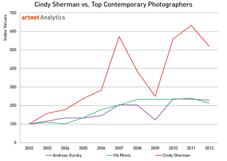Cindy Sherman vs. Top Contemporary photographers