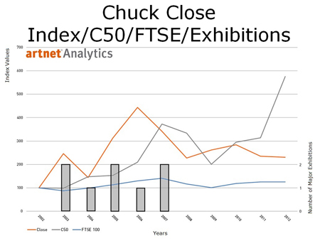 Chuck Close Index/C50/FTSE/Exhibitions