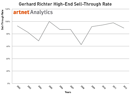 Gerhard Richter Sell-Through Rate for Top 30% of Lots by Value