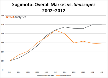 Hiroshi Sugimoto Overall Market vs. Seascapes