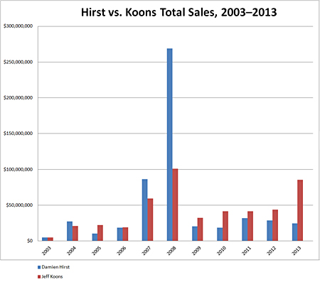 Hirst vs. Koons Total Sales