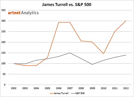 James Turrell vs. S&P 500