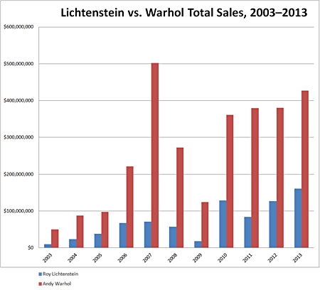 Lichtenstein vs. Warhol Total Sales