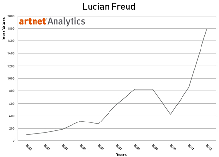 Lucian Freud 2002-2012 Index Return