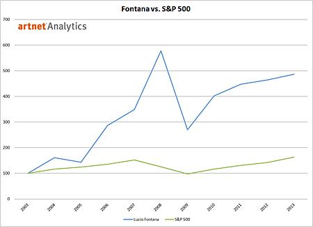 Lucio Fontana vs. S&P 500 2003-2013