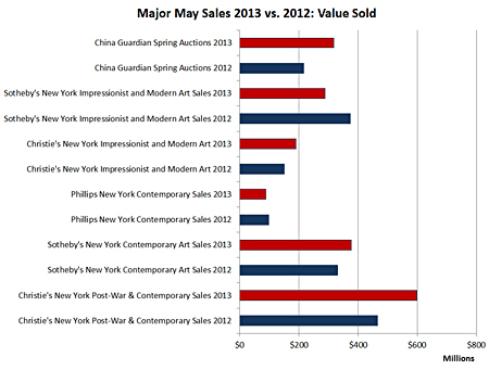 Major May Art Auction Sales 2013 vs. 2012: Value Sold