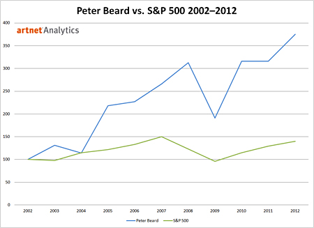 Peter Beard vs. S&P 500 2002-2012