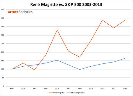 Rene Magritte vs. S and P 500, 2003-2013