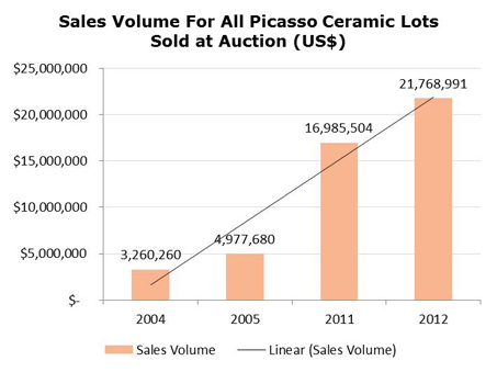 Sales volume for Picasso ceramics