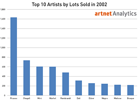 Top 10 Artists by Total Lots Sold in 2002