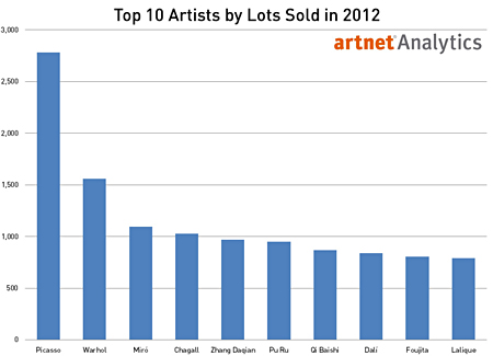 Top 10 Artists by Total Lots Sold in 2012