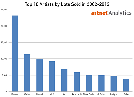 Top 10 Artists by Total Lots Sold in 2002 to 2012