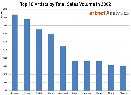 Top 10 Artists by Total Sales Volume in 2002