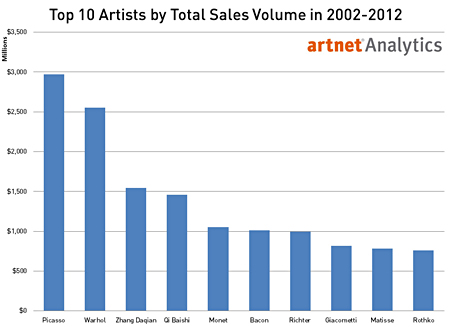 Top 10 Artists by Total Sales Volume in 2002 to 2012