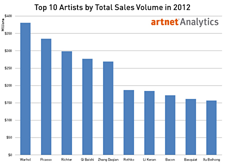 Top 10 Artists by Total Sales Volume in 2012