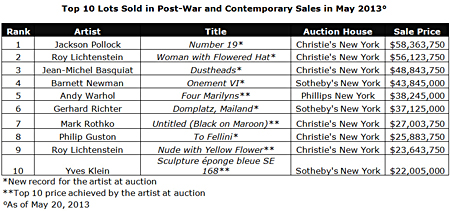 Top 10 Lots Sold in Post-War and Contemporary Sales in May 2013