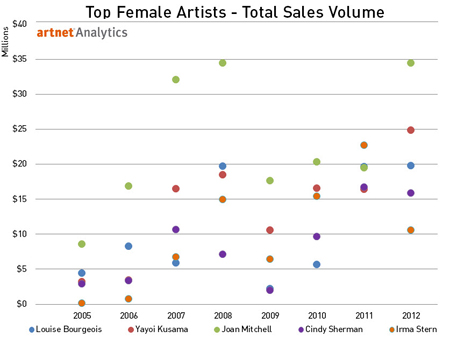 Top Female Artists - Top Sales Volume