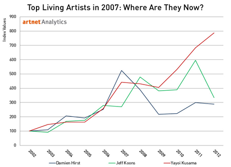 Top Living Artists in 2007