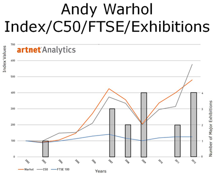 Andy Warhol Index/C50/FTSE/Exhibitions
