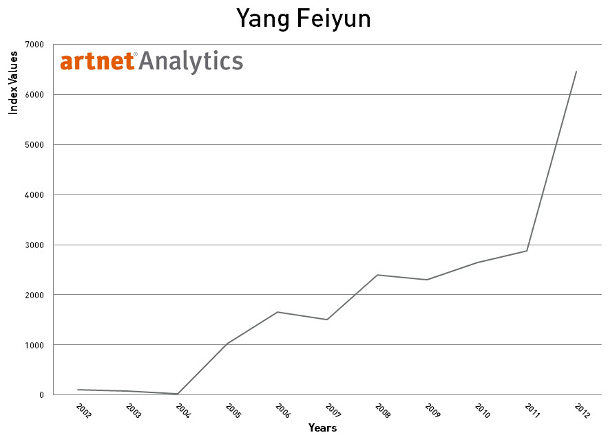 Yang Feiyun 2002-2012 Index Return