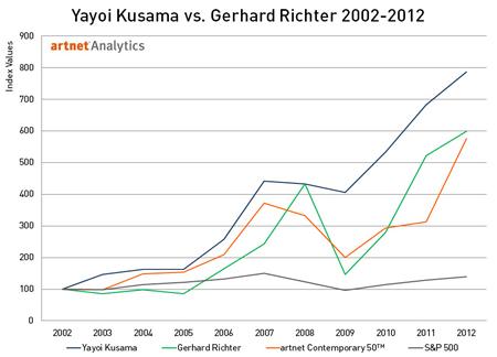 Yayoi Kusama vs. Gerhard Richter 2002-2012