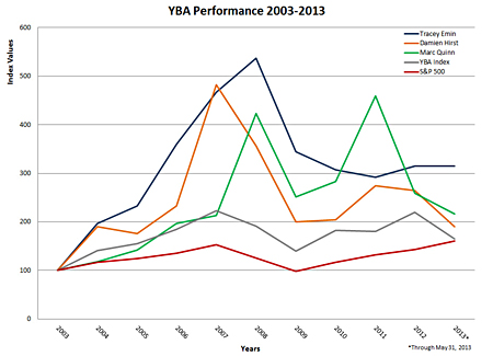 Young British Artists Performance 2003-2013