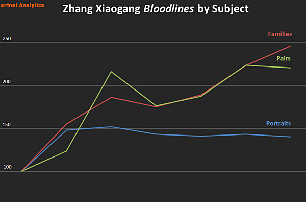 Zhang Xiaogang Bloodlines by Subject