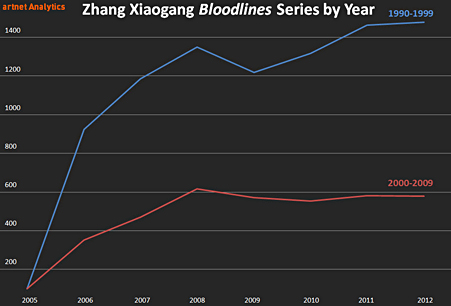 Zhang Xiaogang Bloodlines by Year