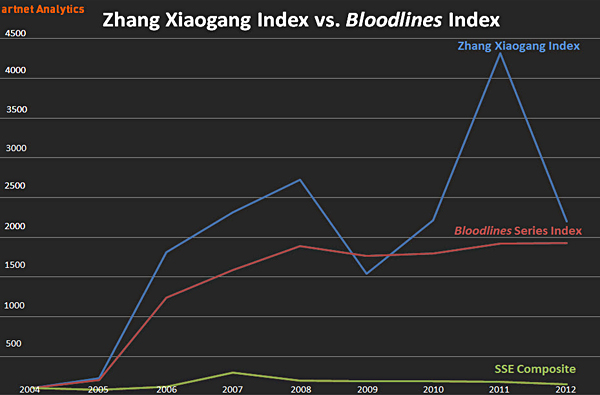 Zhang Xiaogang Index vs. Bloodlines Index