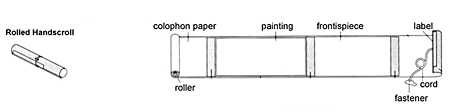 Diagram of a handscroll